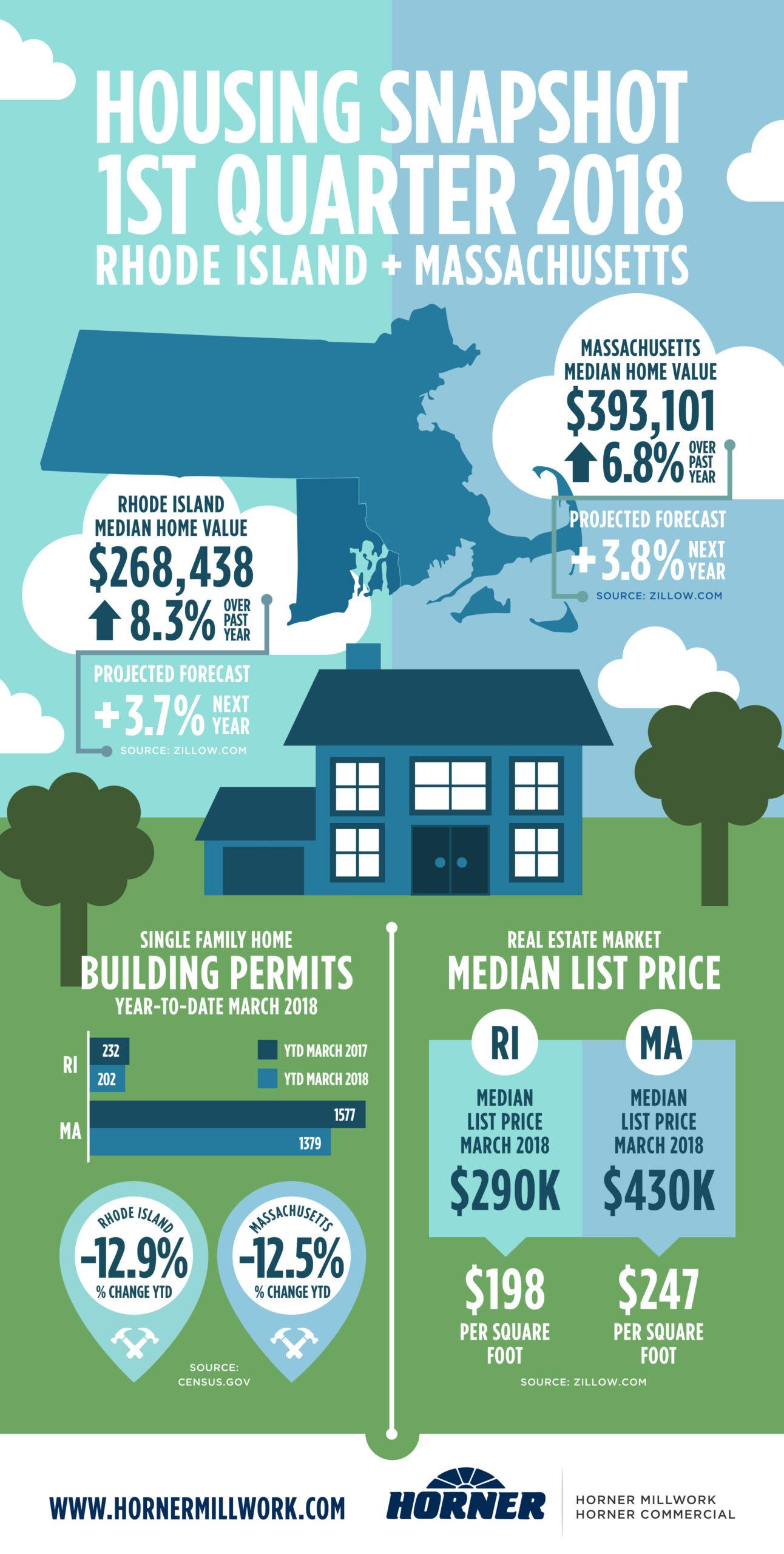 Banner for Housing snapshot blog post
